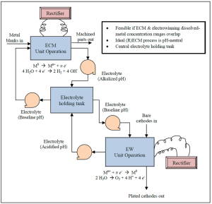 Preliminary process flow diagram for the (R)ECM process