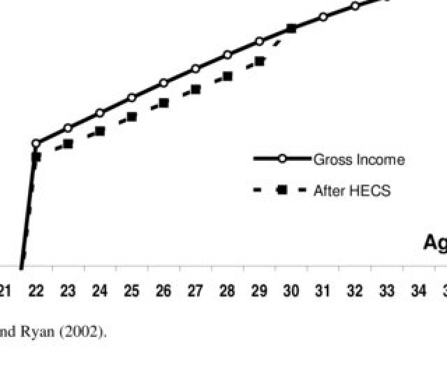 Earnings Before And After Hecs Males 2002 A