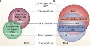 Venn diagram of the dependency of true positive, true