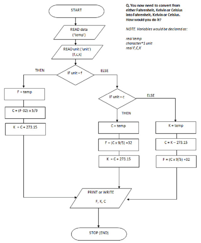 Example flow chart showing the algorithm for converting between