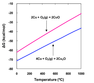 Ellingham diagram of copper oxides for an O 2 molecule Energy level | Download Scientific