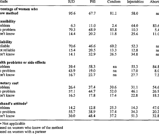 1 Attitudes Of Women In The Kyrgyz Republic Toward Different Methods Of Birth Control