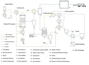 Pyrolysis process flow diagram (adapted from [10], [11