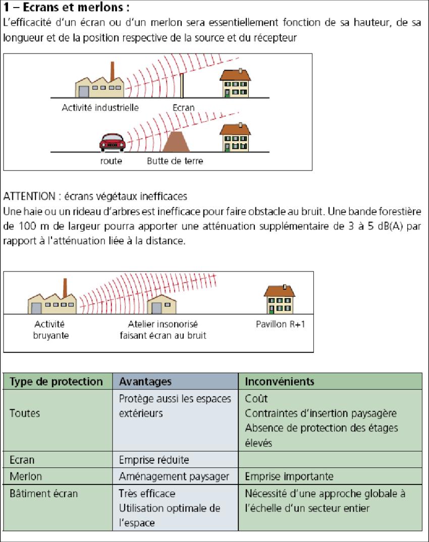 plan local d urbanisme bruit