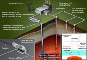 Schematic diagram for harnessing geothermal energy