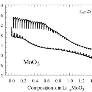 Raman spectra of MoO31H2O cathodic materials as a function of the   Download Scientific Diagram