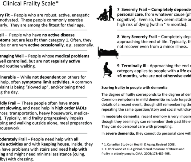 Clinical Frailty Scale  Version 1 2 All Rights Reserved