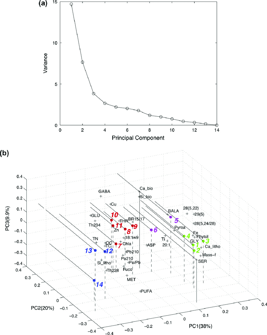 Fig 2 a scree plot of variance and plots of b