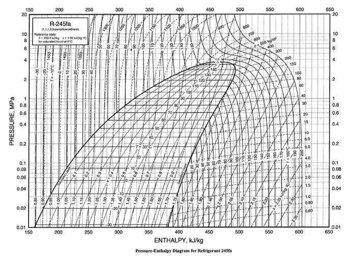 R245fa Pressure Enthalpy Diagram