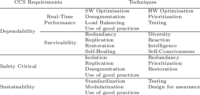 Satisficing Techniques Download Table