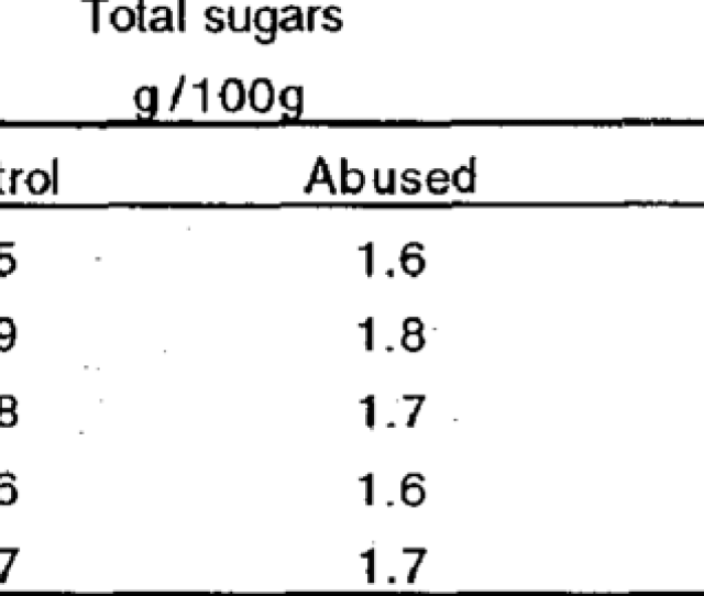 Total And Reduced Sugars Content Of Control And Abused Frozen Broccoli