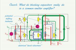 Does the current flow through a capacitor, and if so, why?