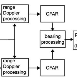 System hardware block diagram | Download Scientific Diagram