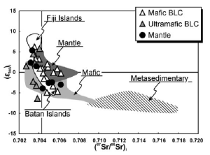 SrNd isotopic diagram for mantle and magmatic ultramafic