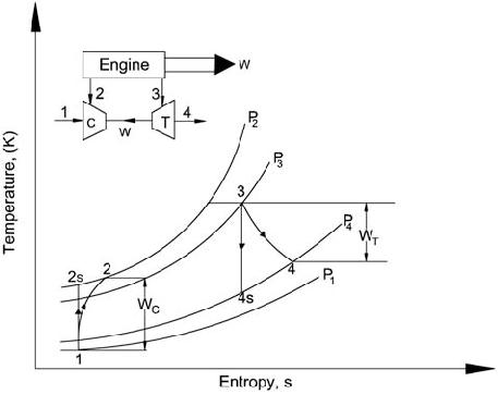 Typical Temperature Entropy Diagram For A Turbocharger Download