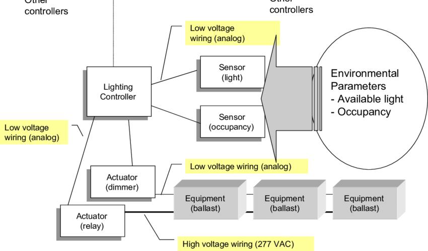 2 block diagram for a modern lighting