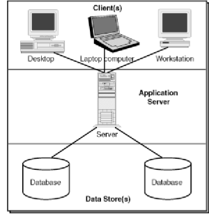 ClientServer architecture As Figure 1 shows, databases