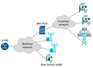 Mobile backhaul and fronthaul work architecture in LTE