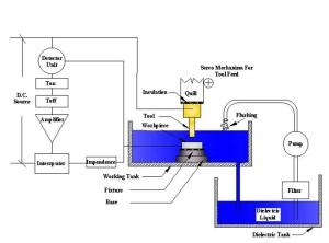 Schematic diagram of EDM setup | Download Scientific Diagram