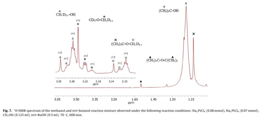 1h Nmr Spectrum Of The Methanol And Tert Butanol Reaction