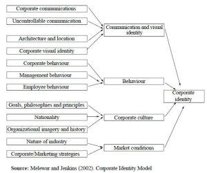 Corporate identity model by Melewar & Jenkins (2002