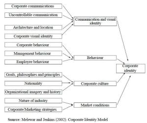 Corporate identity model by Melewar & Jenkins (2002