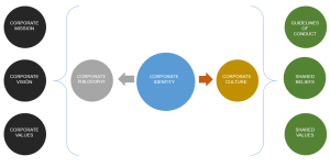 Components of Corporate Identity | Download Scientific Diagram