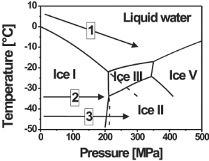 Phase diagram of water under pressure and possible high
