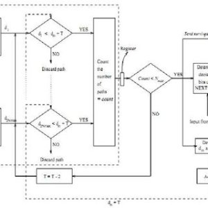 Trellis diagram for a harddecision adaptive Viterbi decoder with T = 1 | Download Scientific