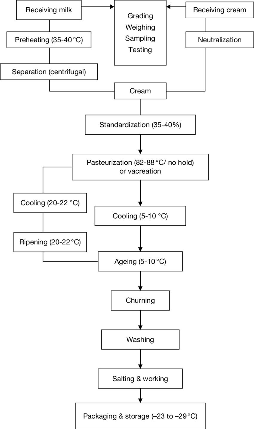 Haccp Process Flow Diagram