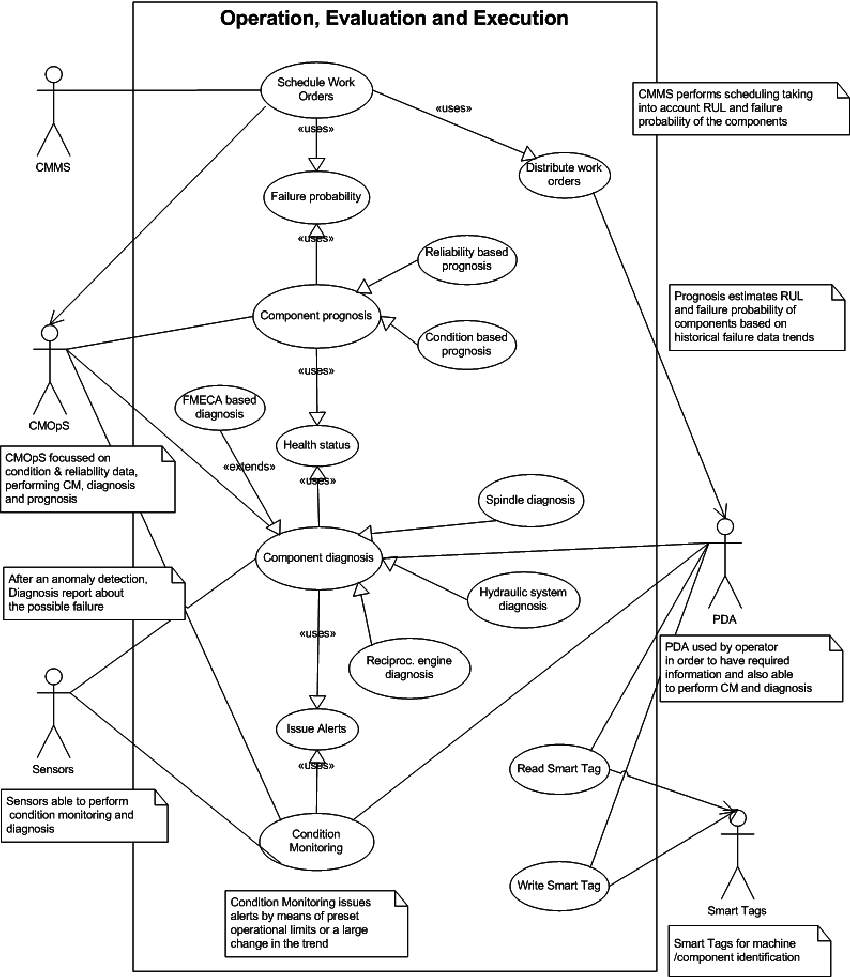 Case diagram for operation evaluation and execution use case diagram for operation evaluation and execution use