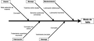 Ejemplo diagrama de espina de pescado | Download