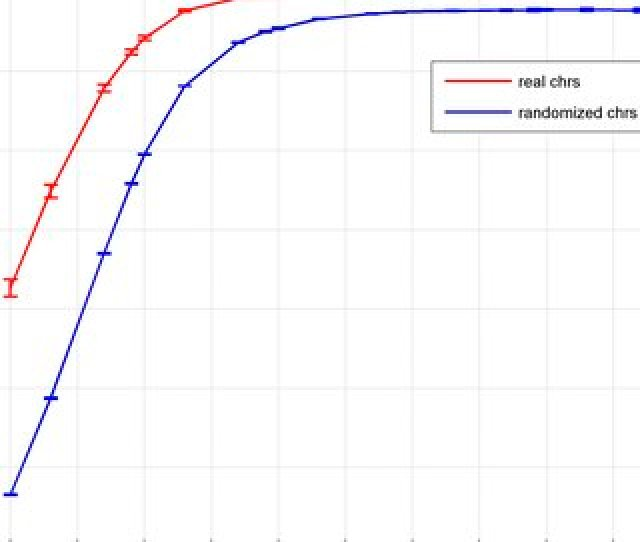 Correlations Of Melting Temperature Tm With G C Content The Correlation Coefficients Between