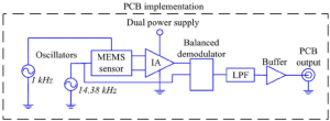 Block diagram of the signal conditioning system of the