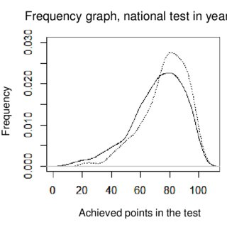 Frequency Graph Of Results In The National Test Year 6 Potion Solid Line