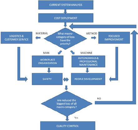 Flow Chart Of Wcml Implementation Download Scientific