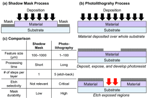 1 A generic description of the (a) shadow mask and (b