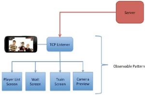 Mobile Application Flow Diagram | Download Scientific Diagram