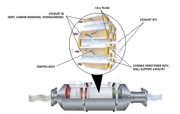 wall flow diesel particulate filter