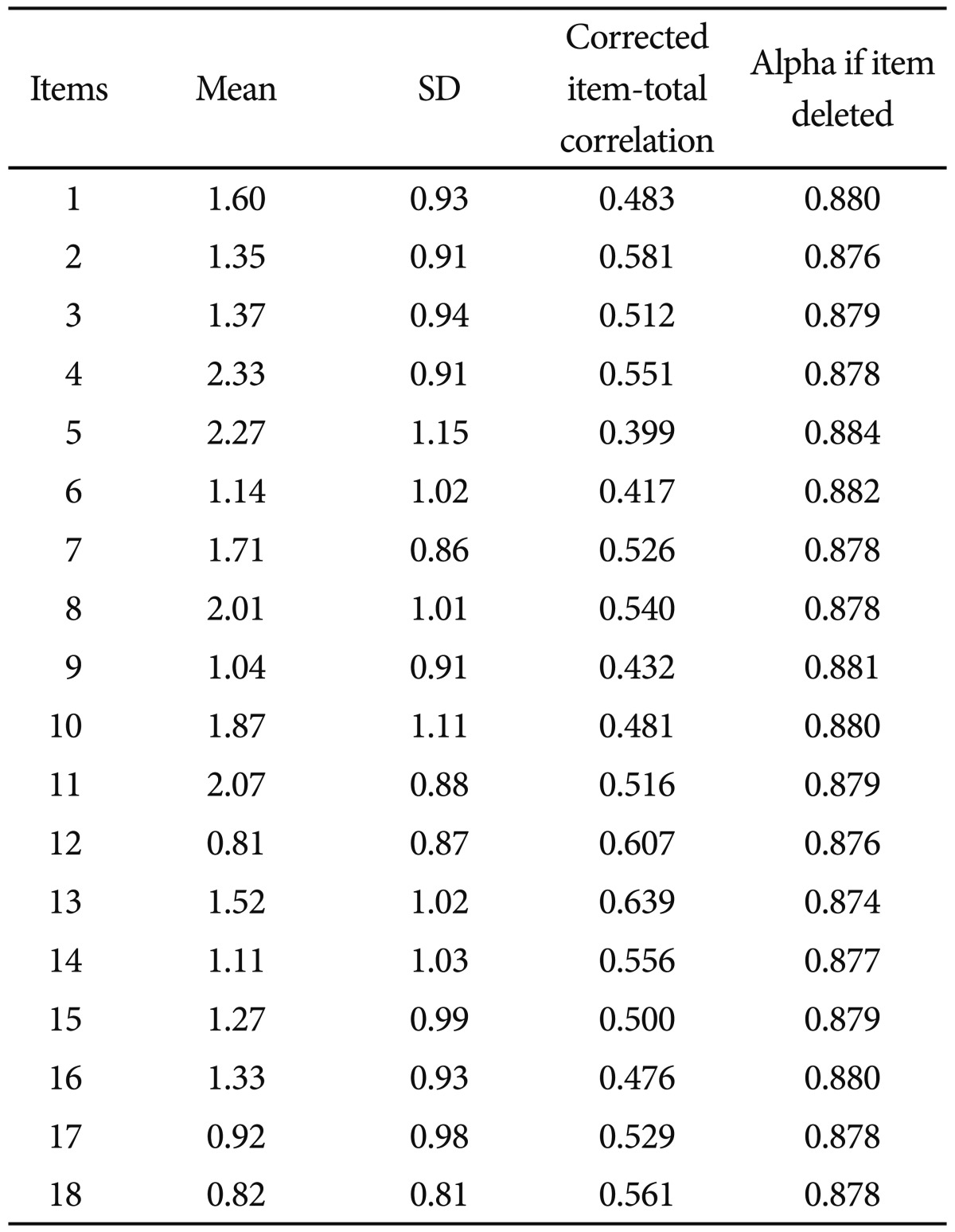 Mean Standard Deviation And Correlation Of Each Asrs