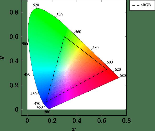 Cie Color Space Chromaticity Diagram Including The