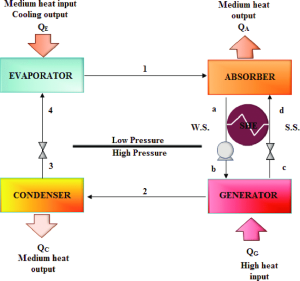 Schematic diagram of an absorption refrigeration cycle; A