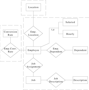 Complete ER diagram for the Human Resource application