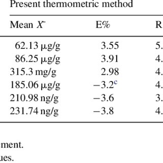 Comparison Between The Results Of Ironiii Determination In Different Samples By Kinetic