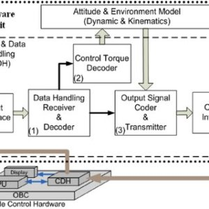 Block diagram of the ACS ' s C&DH and the corresponding