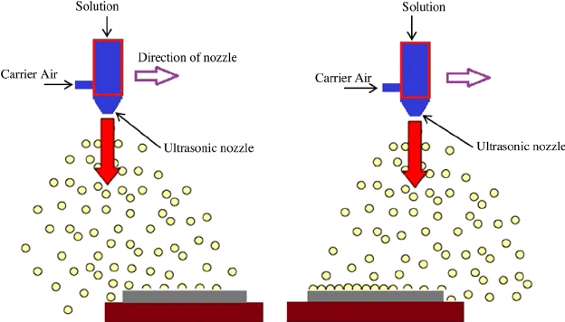 Schematic Diagram Of The Spray Coating Process Shown At