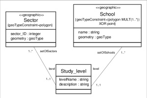 Class diagram for modelling the school sector example   Download Scientific Diagram