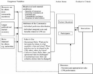 IAD framework (after Ostrom, 2005) | Download Scientific