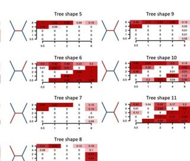 Parameter Combinations For Which Incorrect Topologies Were Inferred From Mapped Alignments Excluding Left And