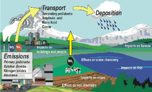 4: Atmospheric pathway of air pollution | Download